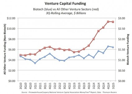 Figure source: http://www.forbes.com/sites/brucebooth/2015/04/21/data-snapshot-venture-backed-biotech-financing-riding-high/