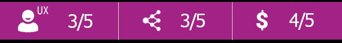 Labfolder score