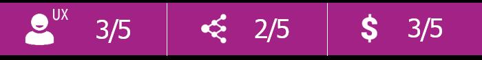 LabGuru Score