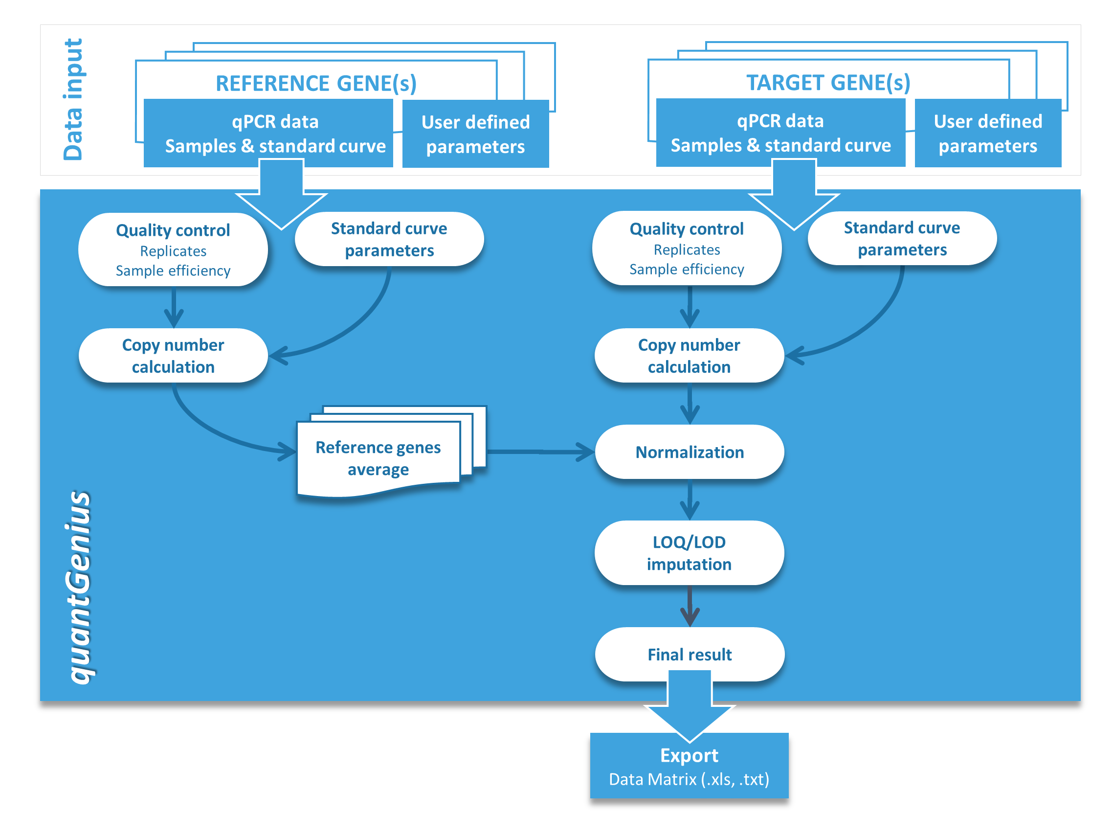 qPCR Data Analysis Made Easy | Splice